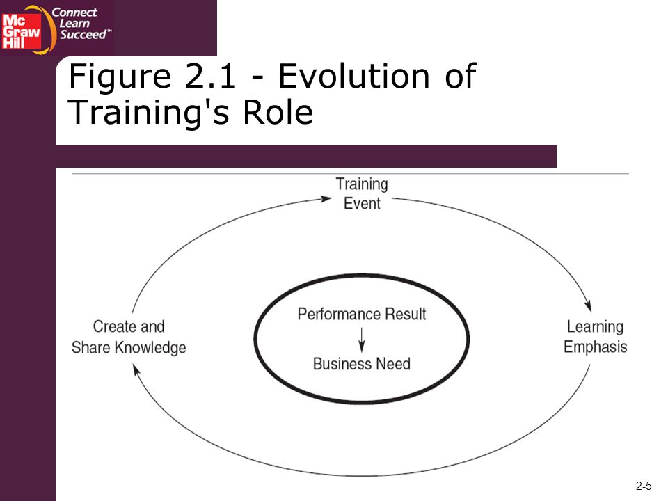 Figure Evolution of Training s Role