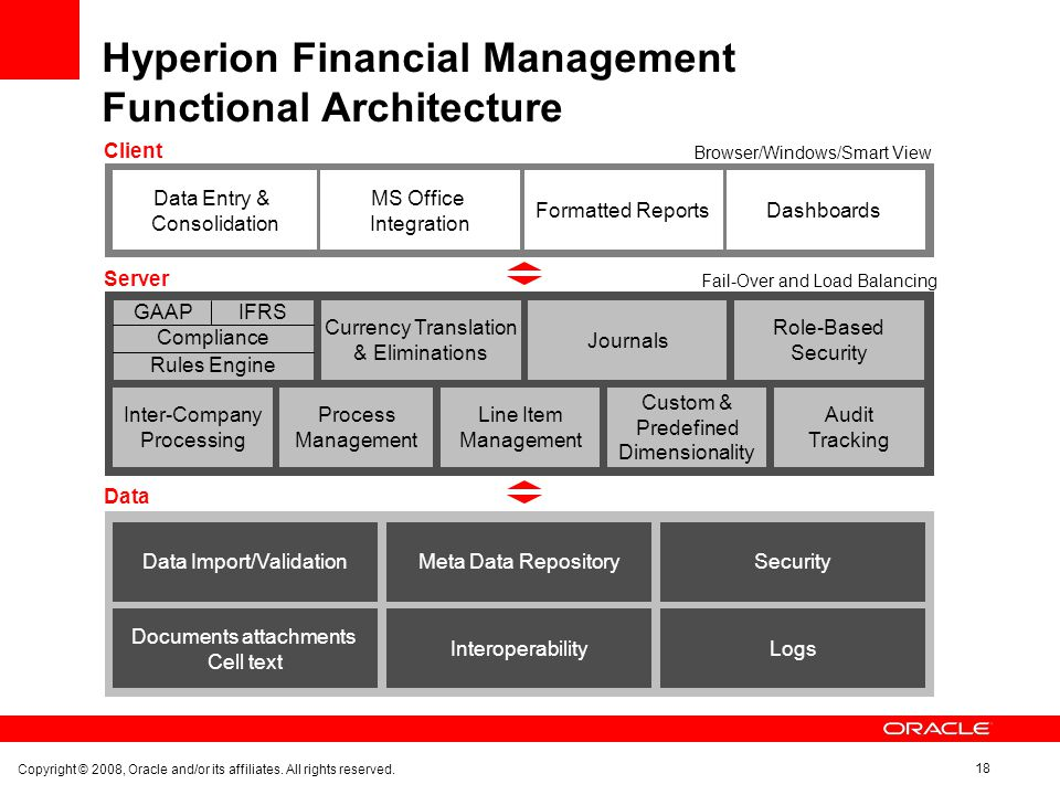 Exceptionnel Hyperion Financial Management Functional Architecture