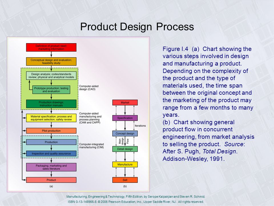 Chapter 0 general introduction ppt video online download for Product design products