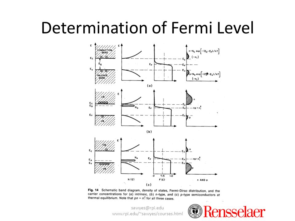 Determination of Fermi Level