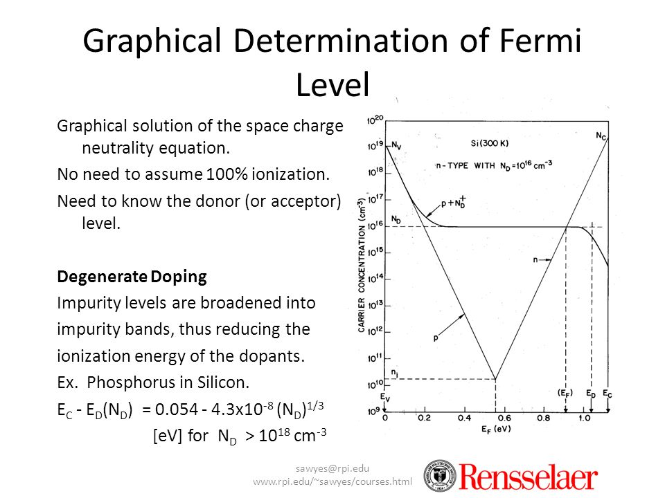 Graphical Determination of Fermi Level