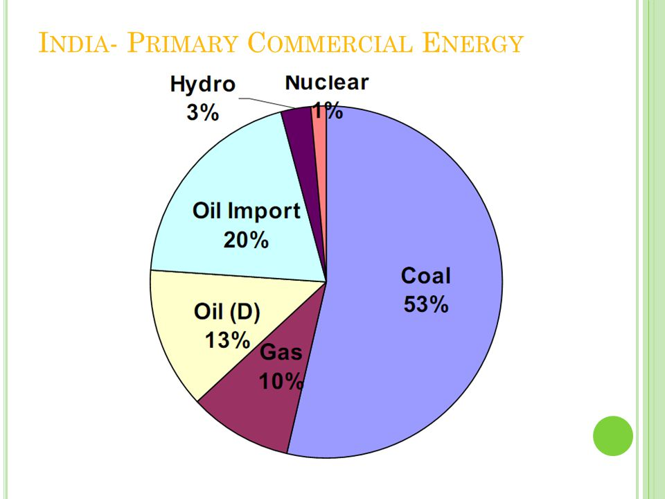 India- Primary Commercial Energy