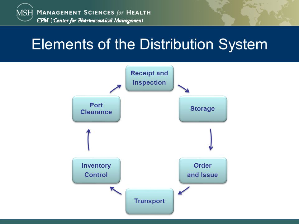 The Drug Management Cycle Distribution Ppt Video