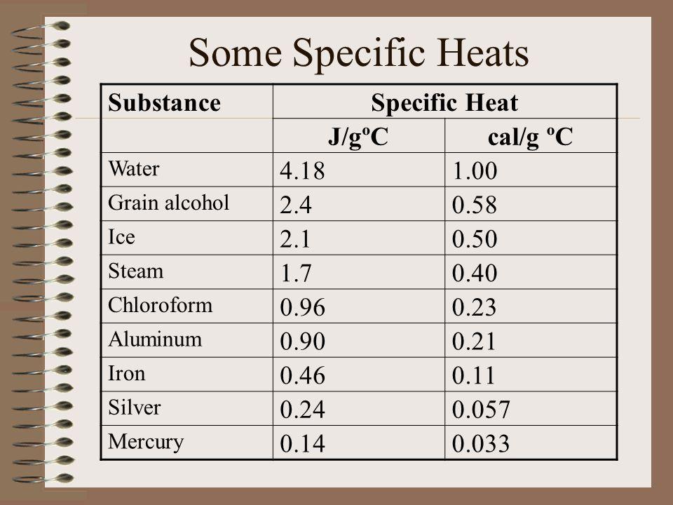 Some Specific Heats Substance Specific Heat J/gºC cal/g ºC 4.18 1.00