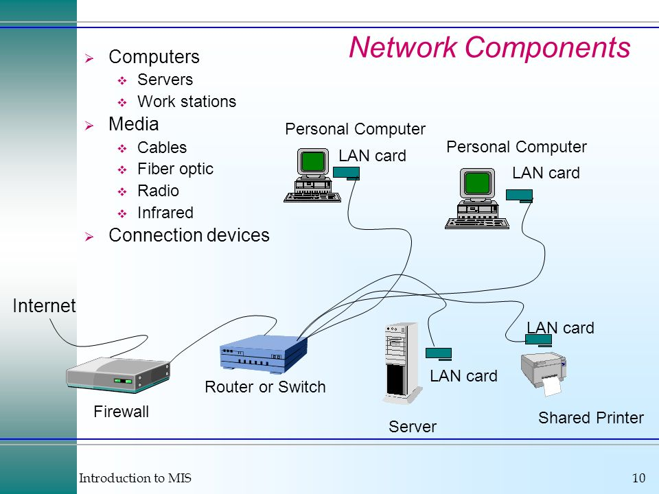 Network Components Computers Media Connection devices Internet Servers