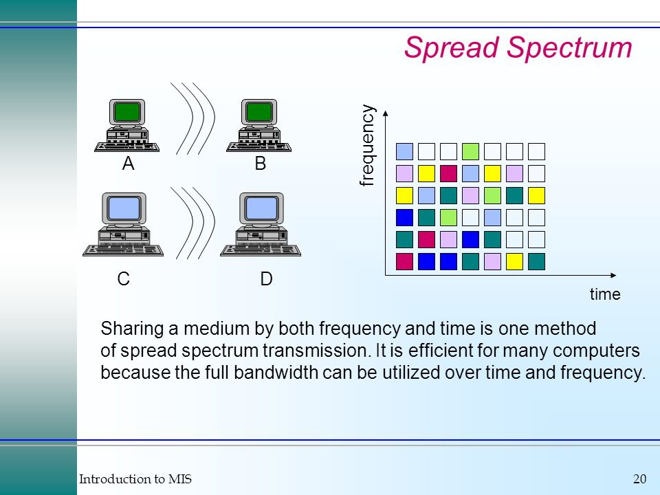 Spread Spectrum frequency A B C D