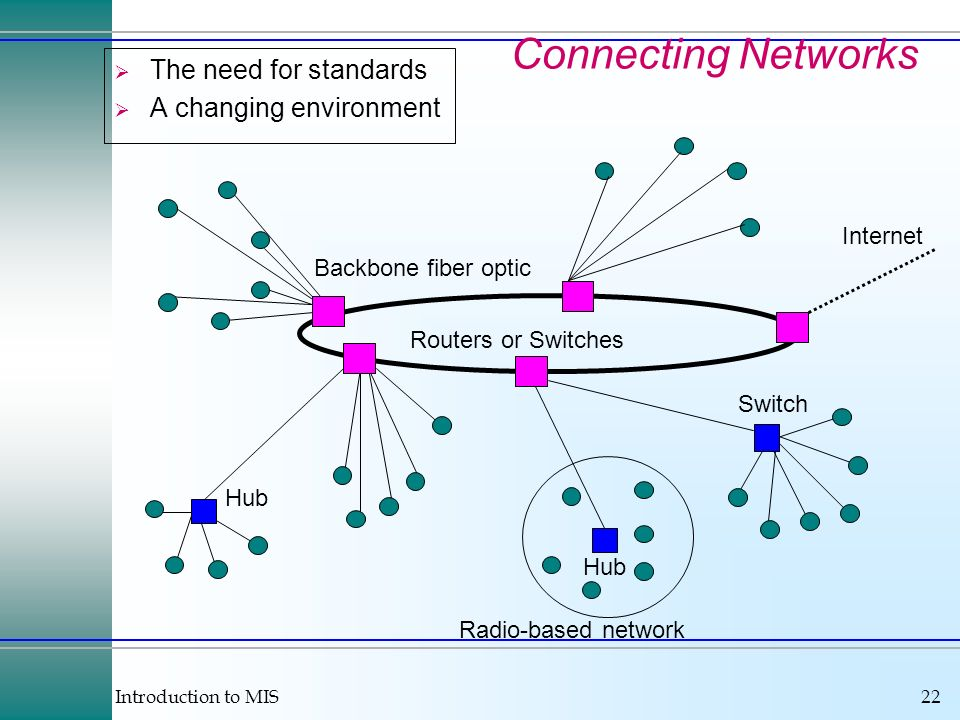 Connecting Networks The need for standards A changing environment