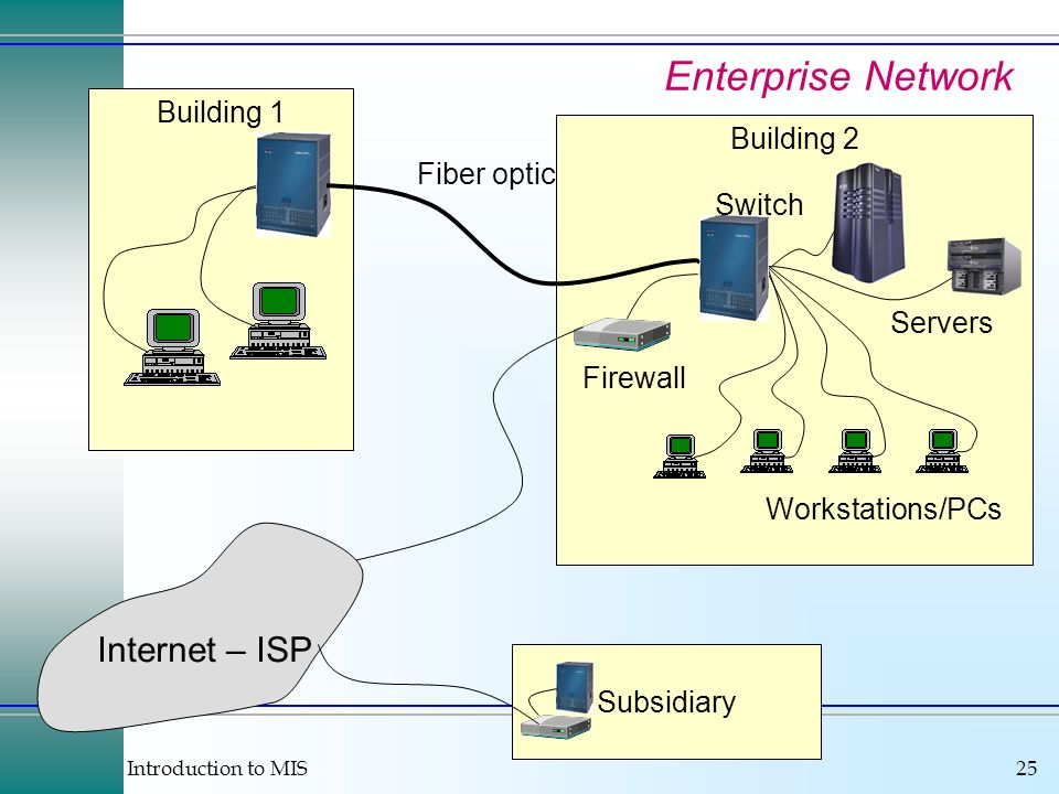 Enterprise Network Internet – ISP Building 1 Building 2 Fiber optic