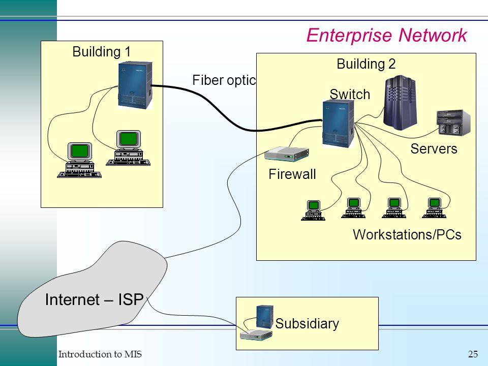 Enterprise Network Internet – ISP Building 1 Building 2 Fiber optic