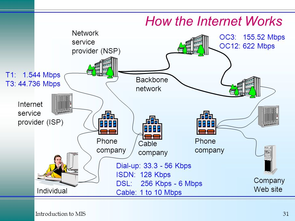 How the Internet Works Network service provider (NSP) OC3: 155.52 Mbps