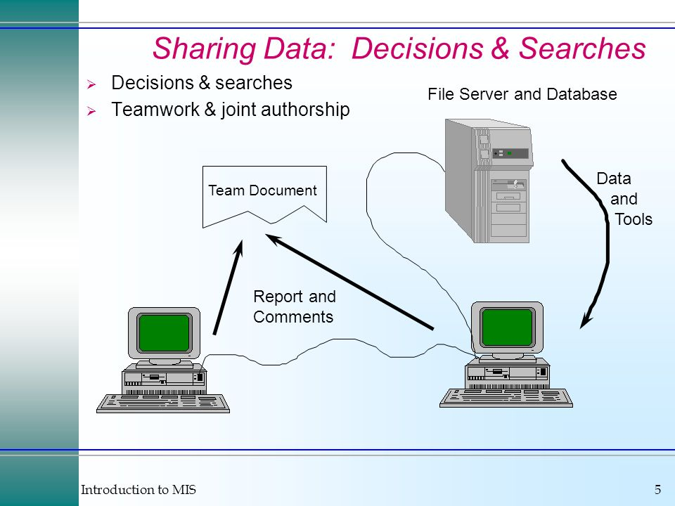 Sharing Data: Decisions & Searches