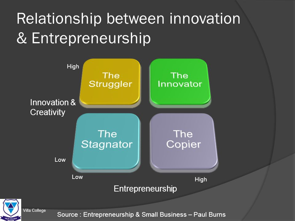 discuss the relationship between entrepreneurship innovation Free essay: discuss the relationship between entrepreneurship, innovation and  economic development with the rapid development of a.