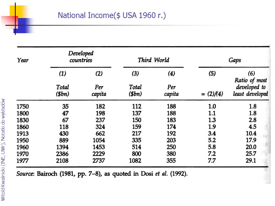 National Income($ USA 1960 r.)