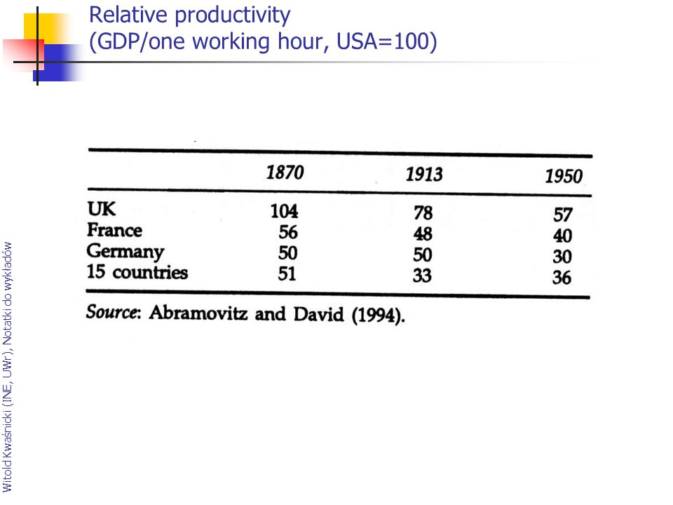 Relative productivity (GDP/one working hour, USA=100)