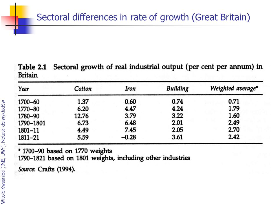 Sectoral differences in rate of growth (Great Britain)