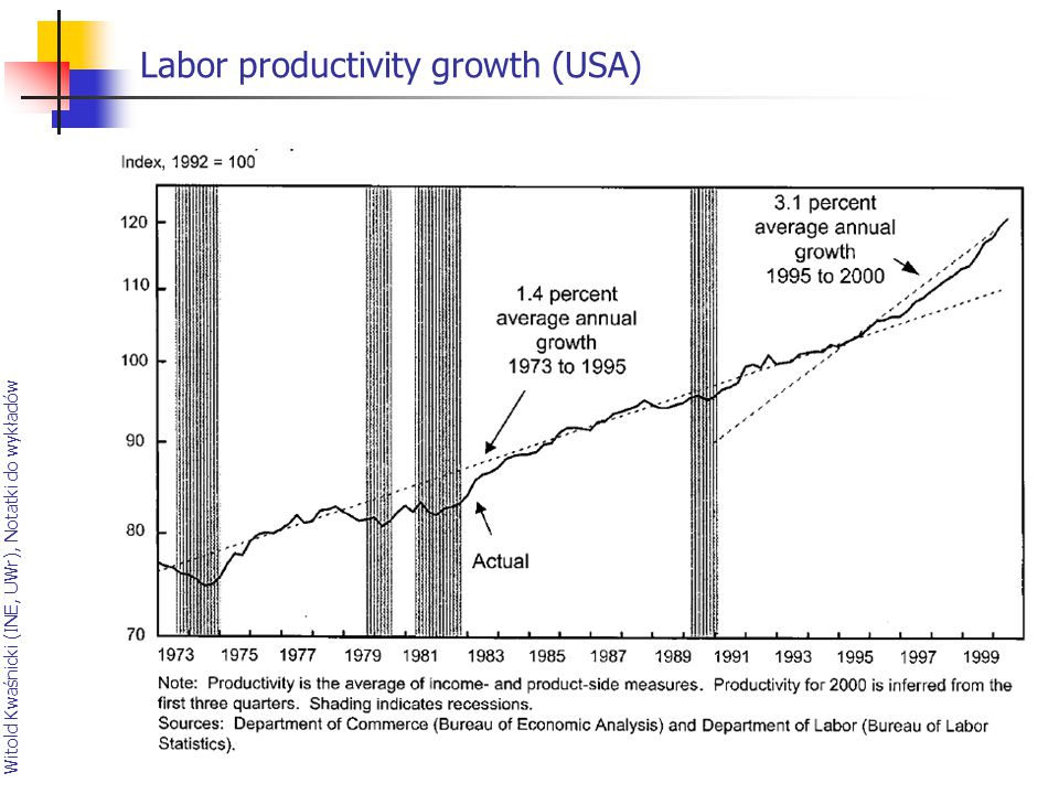 Labor productivity growth (USA)