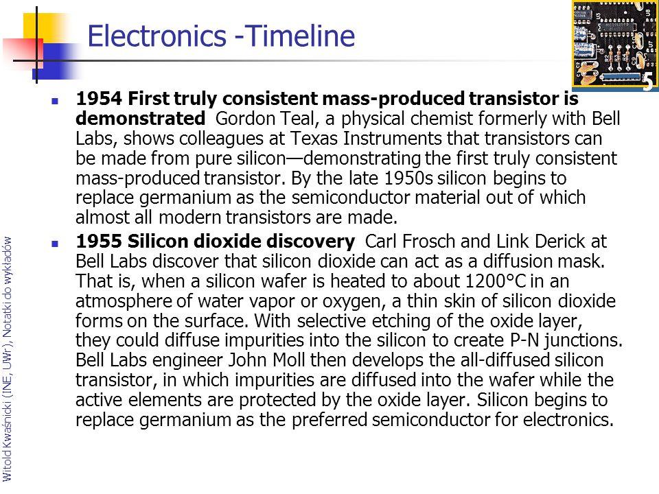 Electronics -Timeline