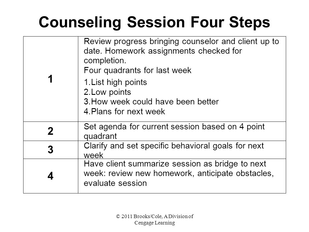 Counseling Session Four Steps