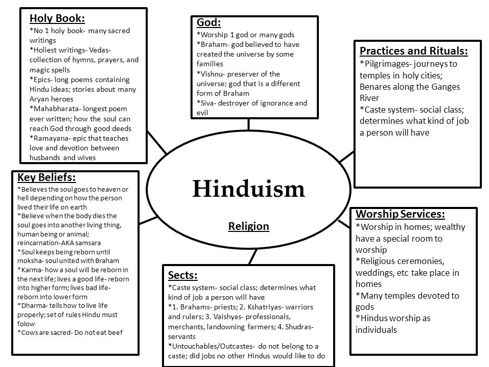 an essay on hinduism and christianity Three of the world's major religions -- the monotheist traditions of judaism, christianity information on buddhism, christianity, hinduism, islam.