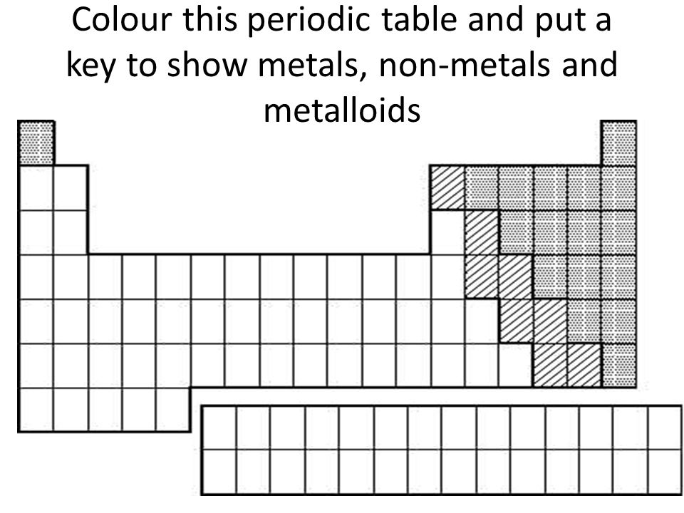 9E Reactions of metals and their compounds ppt video online download – Metals Nonmetals Metalloids Worksheet