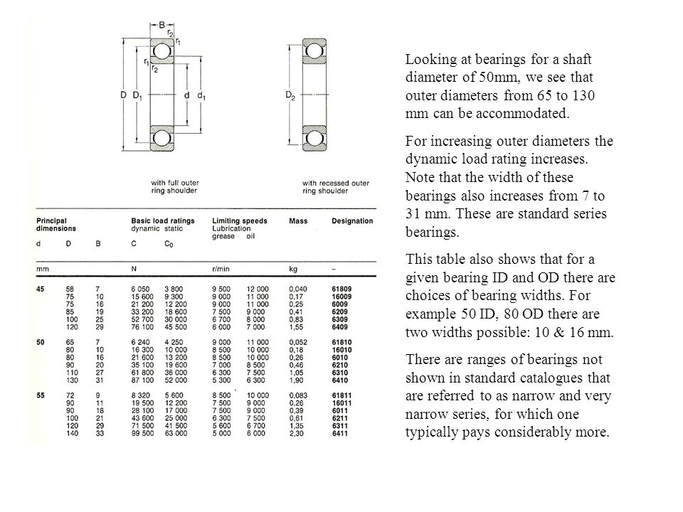 Looking at bearings for a shaft diameter of 50mm, we see that outer diameters from 65 to 130 mm can be accommodated.