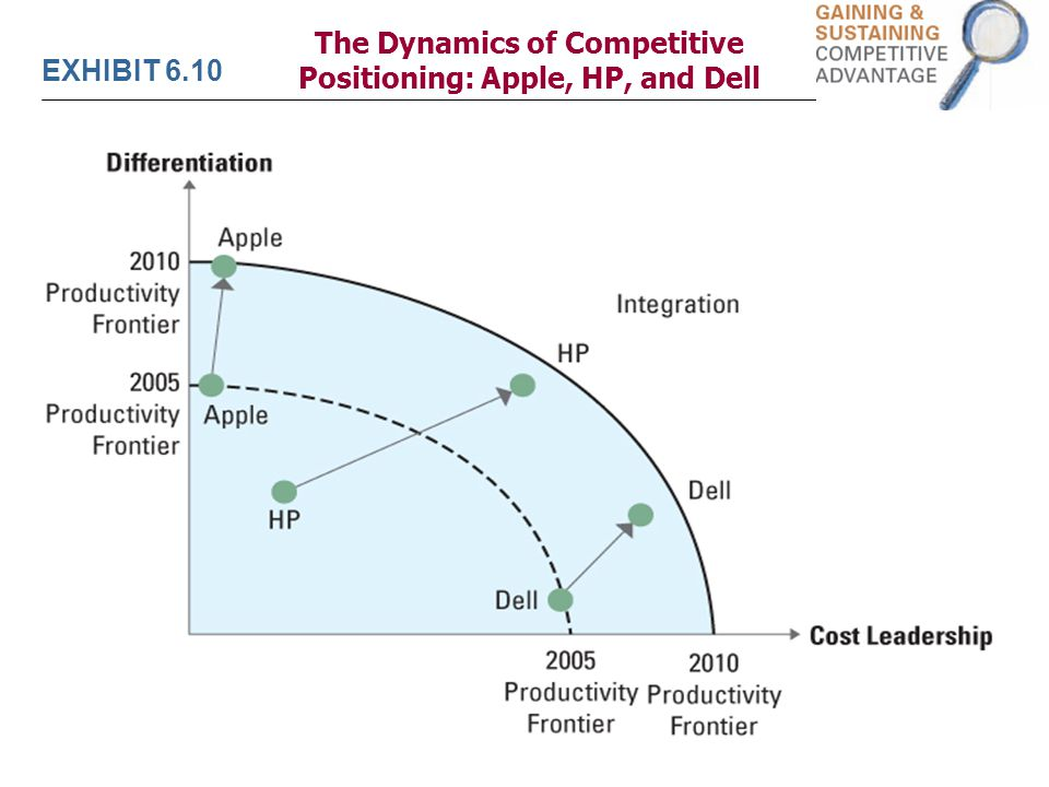 dell com differentiation strategy Dell was founded in 1984 on a simple direct-to-consumer model, which was their differentiation strategy the idea behind selling computer systems directly to customers was that could better understand customer needs, and efficiently and effectively provide the most compelling computing solutions to meet those needs.