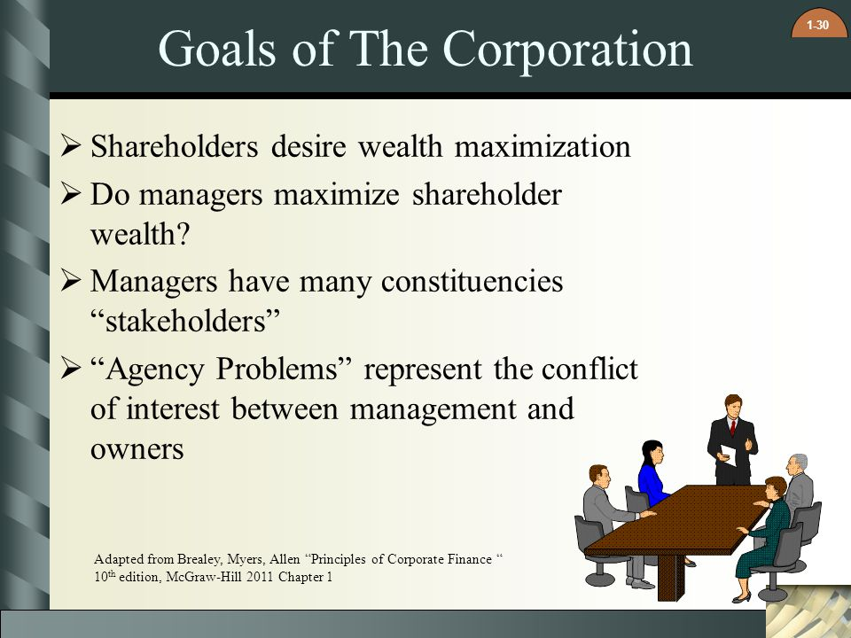 the importance of shareholder wealth maximization in business The primary objective of this article is to develop a framework for analyzing the ethical foundations and implications of shareholder wealth maximization (swm) distinctions between swm and the more widely examined construct of profit r aximization are identified, the most significant being the central role played in swm.