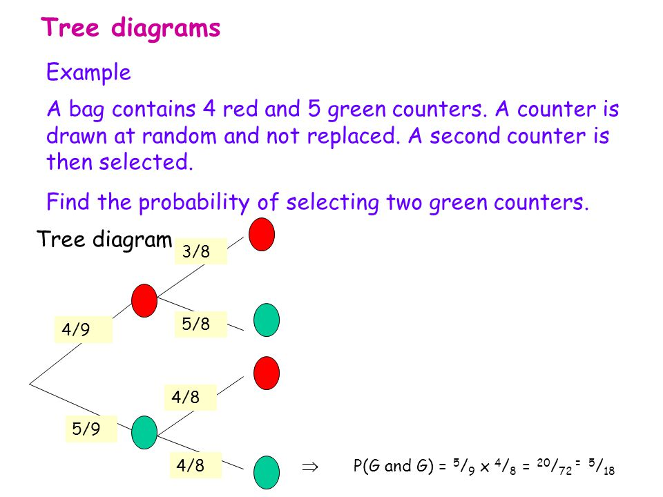 Probability combined events 2 ppt video online download 6 tree diagrams ccuart