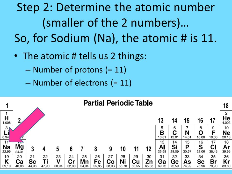How to draw a bohr model of an atom ppt video online download step 2 determine the atomic number smaller of the 2 numbers so urtaz Images