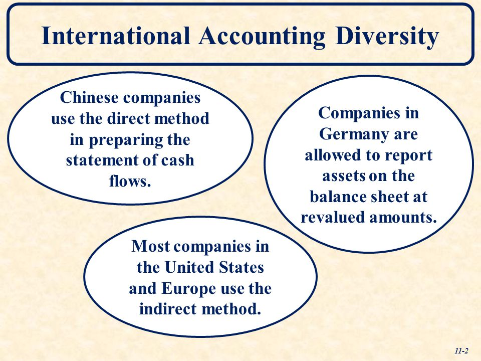chapter 2 worldwide accounting diversity Start studying chapter 2--worldwide accounting diversity learn vocabulary, terms, and more with flashcards, games, and other study tools.