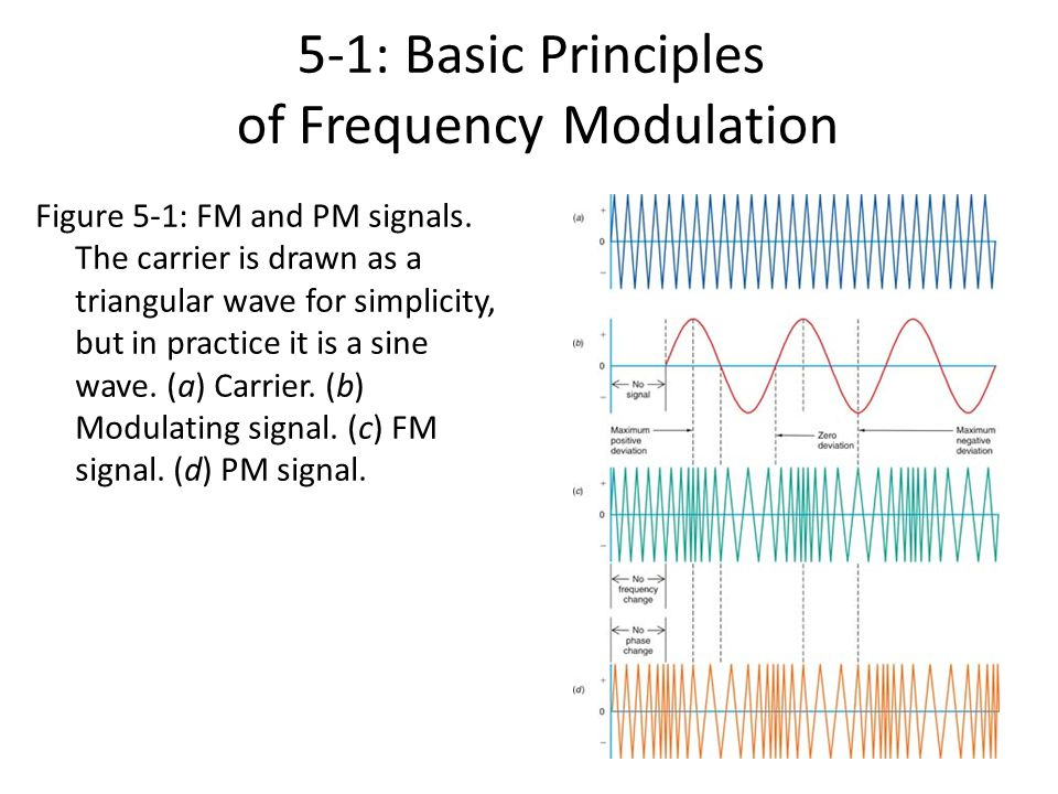frequency modulation Frequency modulation involves deviating a carrier frequency by some amount if  a sine wave is used to deviate the carrier, the expression for the frequency at.