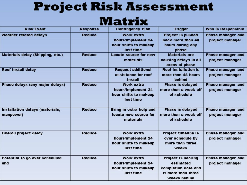 risk assessment assignment essay The purpose of this piece of work is to carry out a risk assessment prior to c  commencing the rest bite unit this will need to consider any risks.