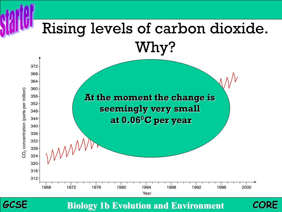 Rising levels of carbon dioxide. Why