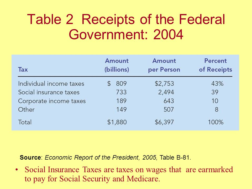 Table 2 Receipts of the Federal Government: 2004