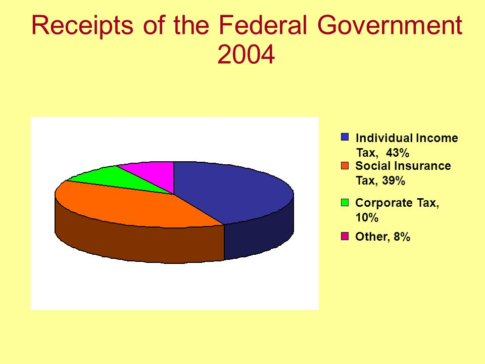 Receipts of the Federal Government 2004