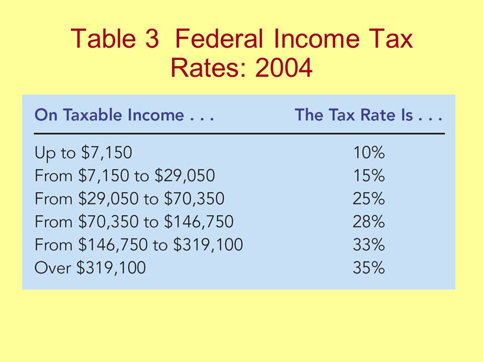 Table 3 Federal Income Tax Rates: 2004