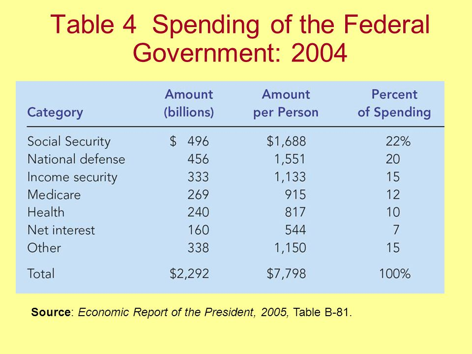 Table 4 Spending of the Federal Government: 2004