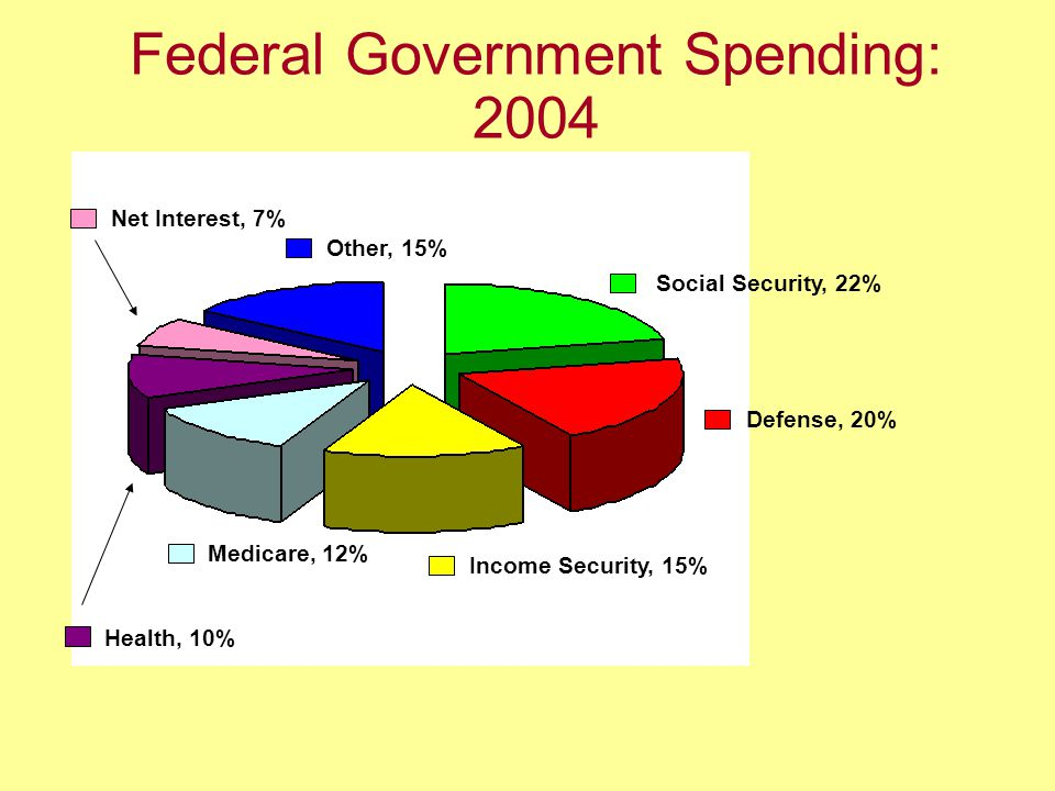 Federal Government Spending: 2004