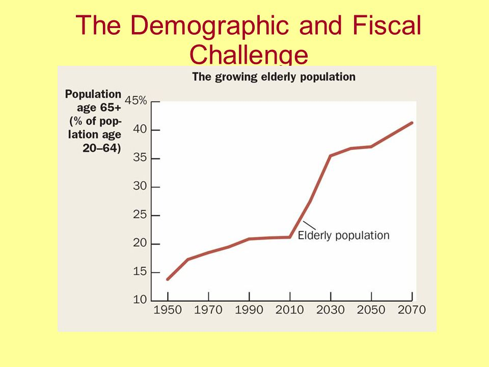 The Demographic and Fiscal Challenge