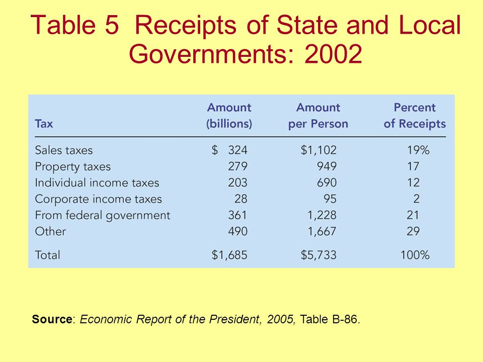 Table 5 Receipts of State and Local Governments: 2002