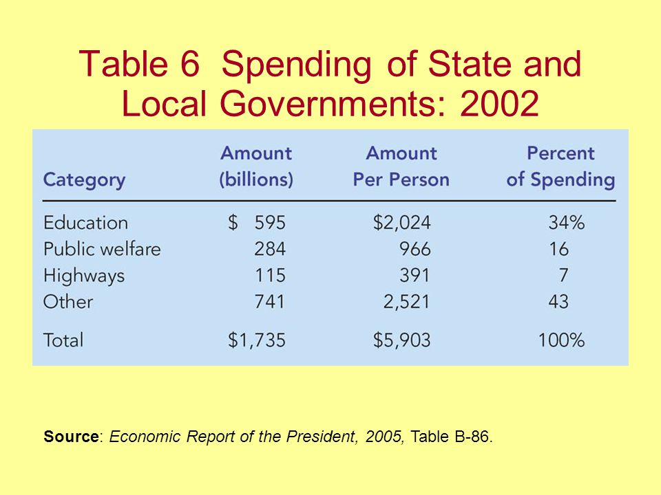 Table 6 Spending of State and Local Governments: 2002