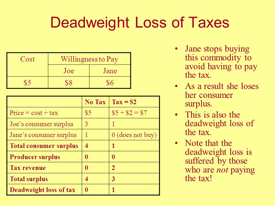 Deadweight Loss of Taxes