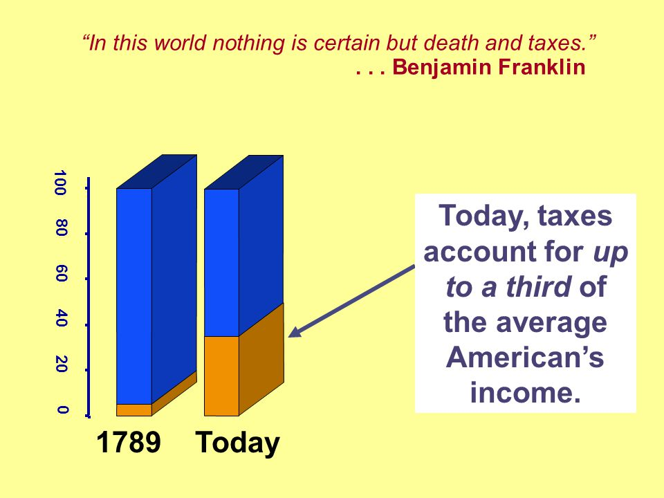 In this world nothing is certain but death and taxes.