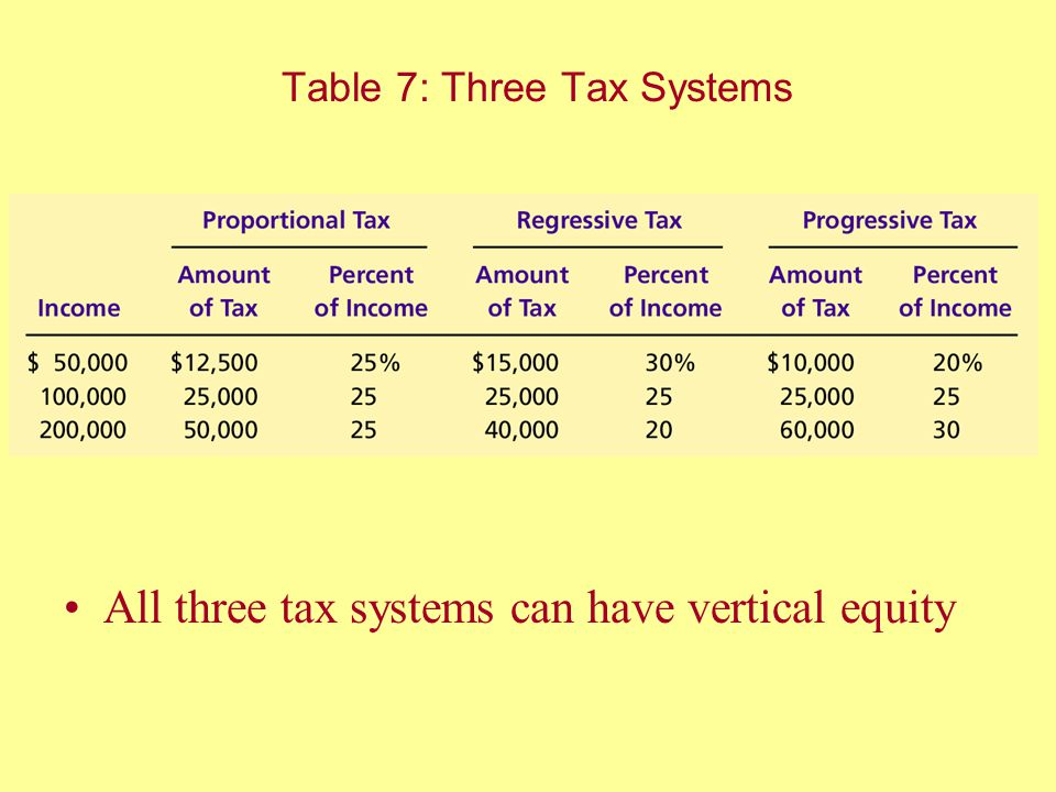 Table 7: Three Tax Systems
