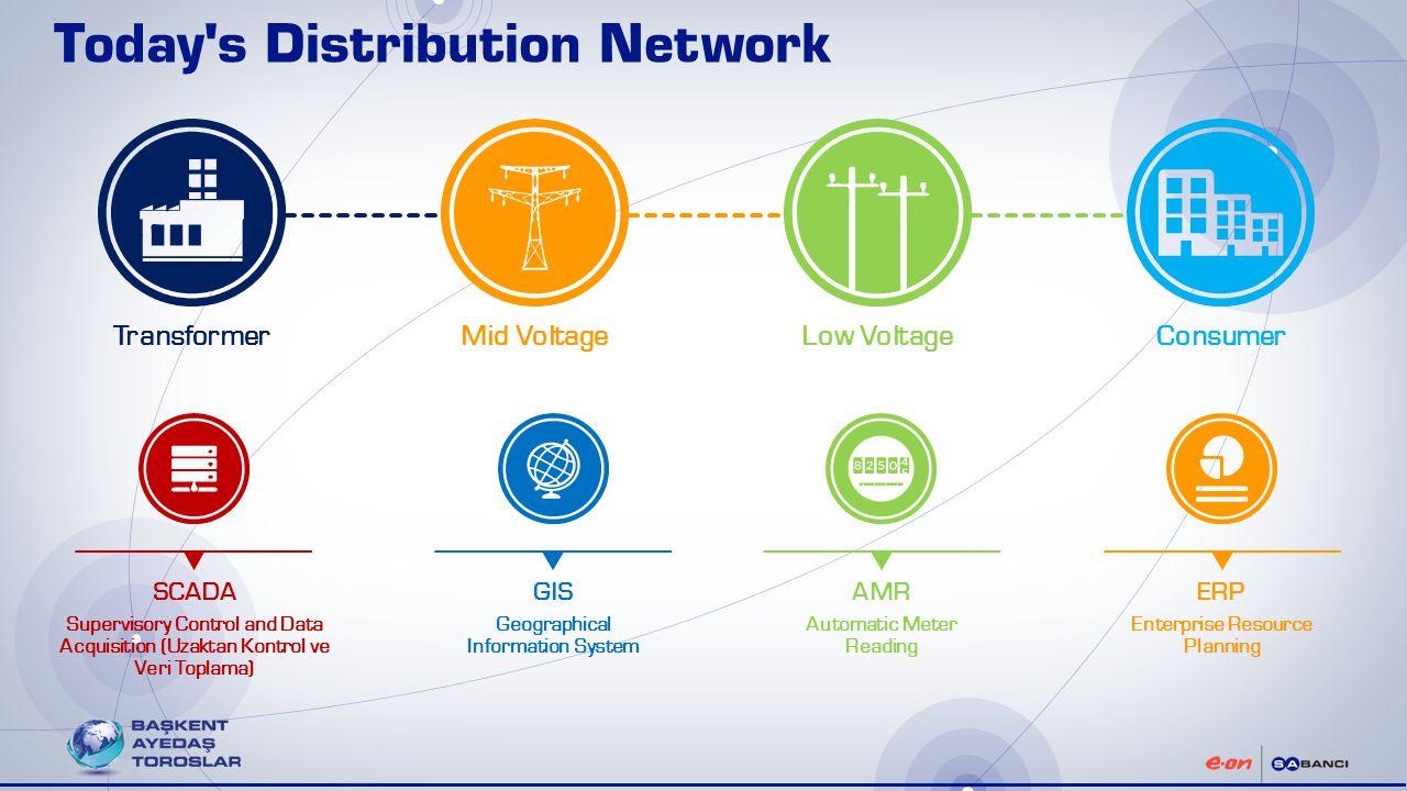 Evolution Of Telecommunication Business Ppt Video Online