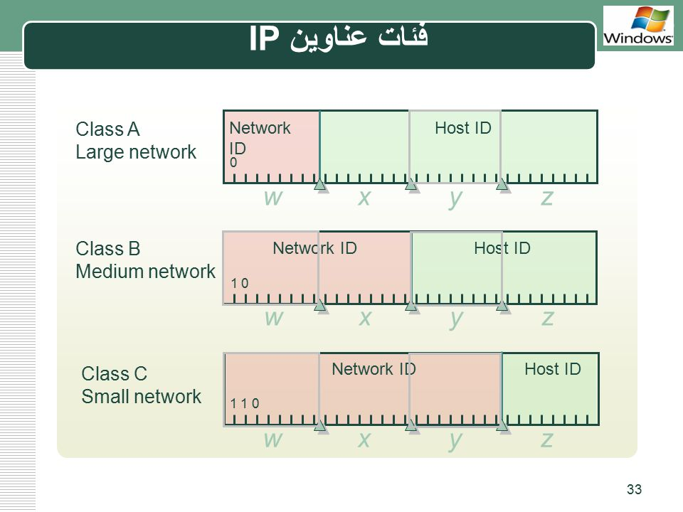 فئات عناوين IP x w y z x w y z x w y z Class A Large network