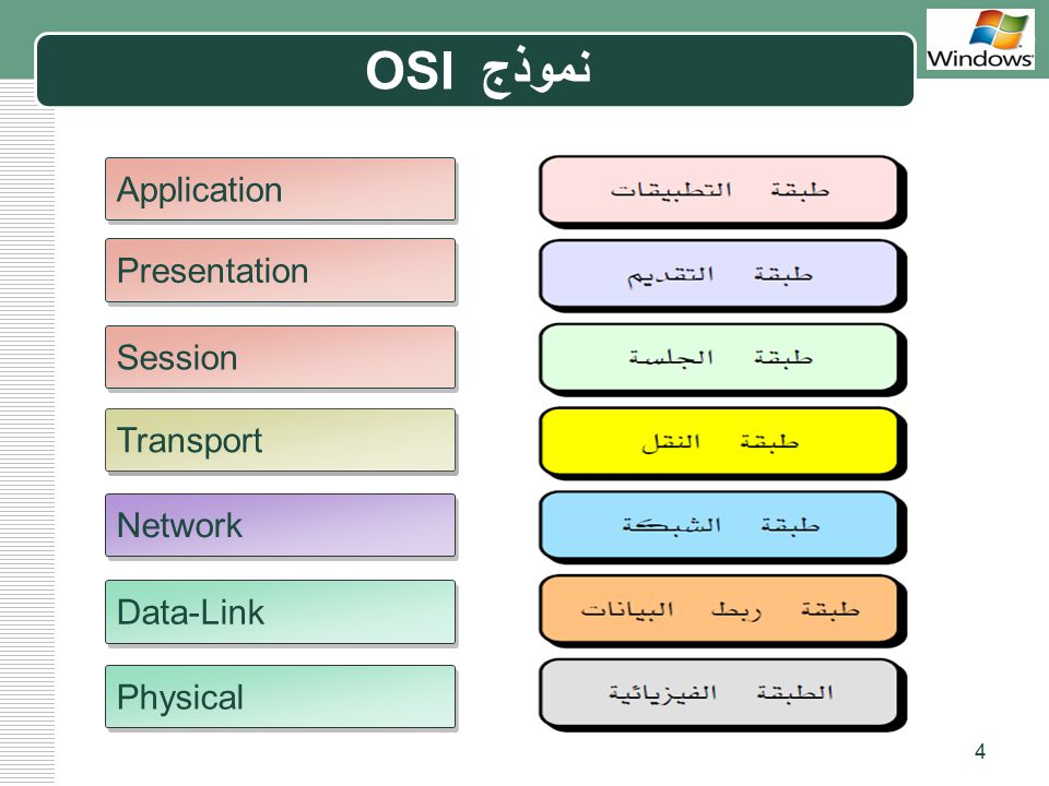 نموذج OSI Application Presentation Session Transport Network Data-Link