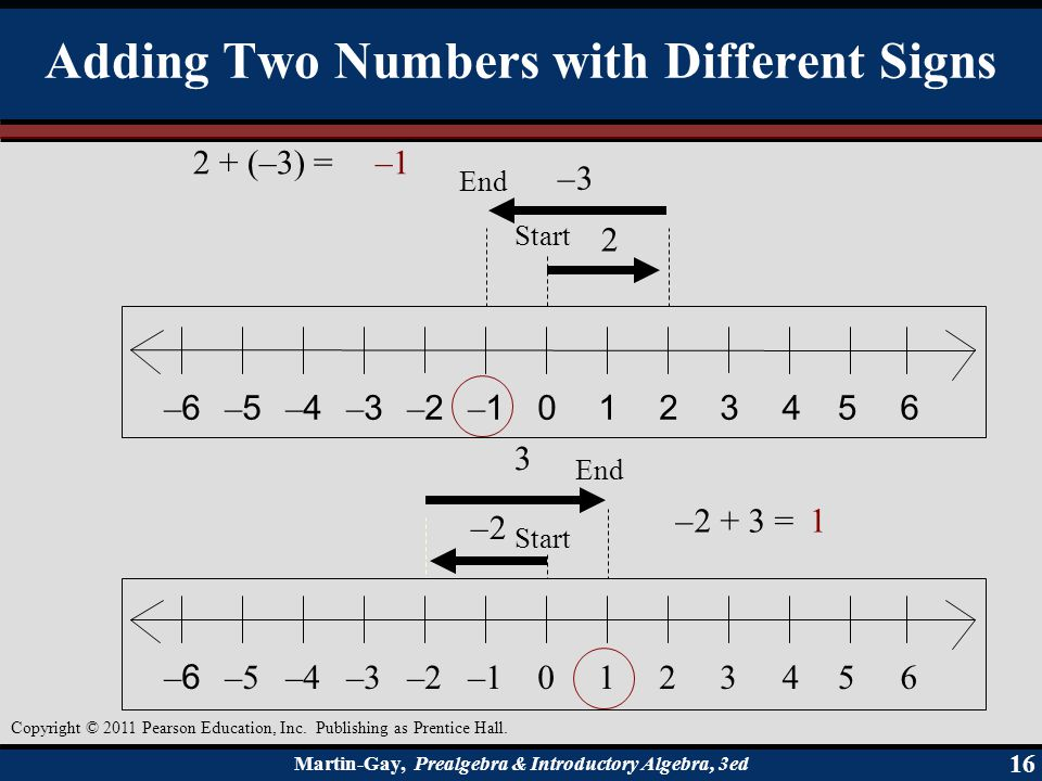 Adding Two Numbers with Different Signs