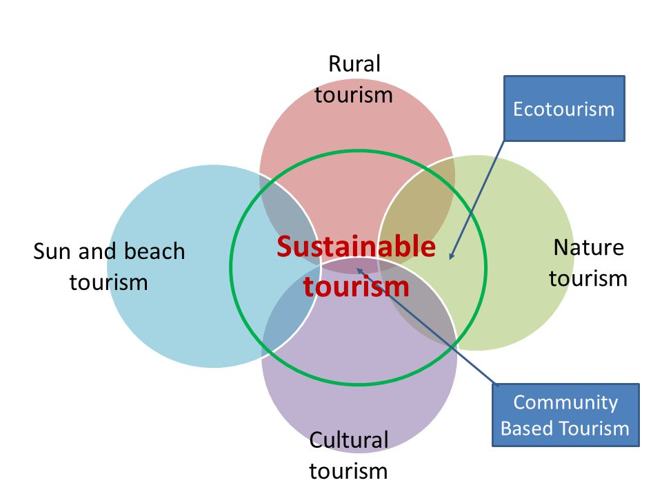 analysis of community based tourism Community involvement and participation in tourism development in tanzania: a case study of local communities in barabarani village, mto wa mbu, arusha-tanzania.