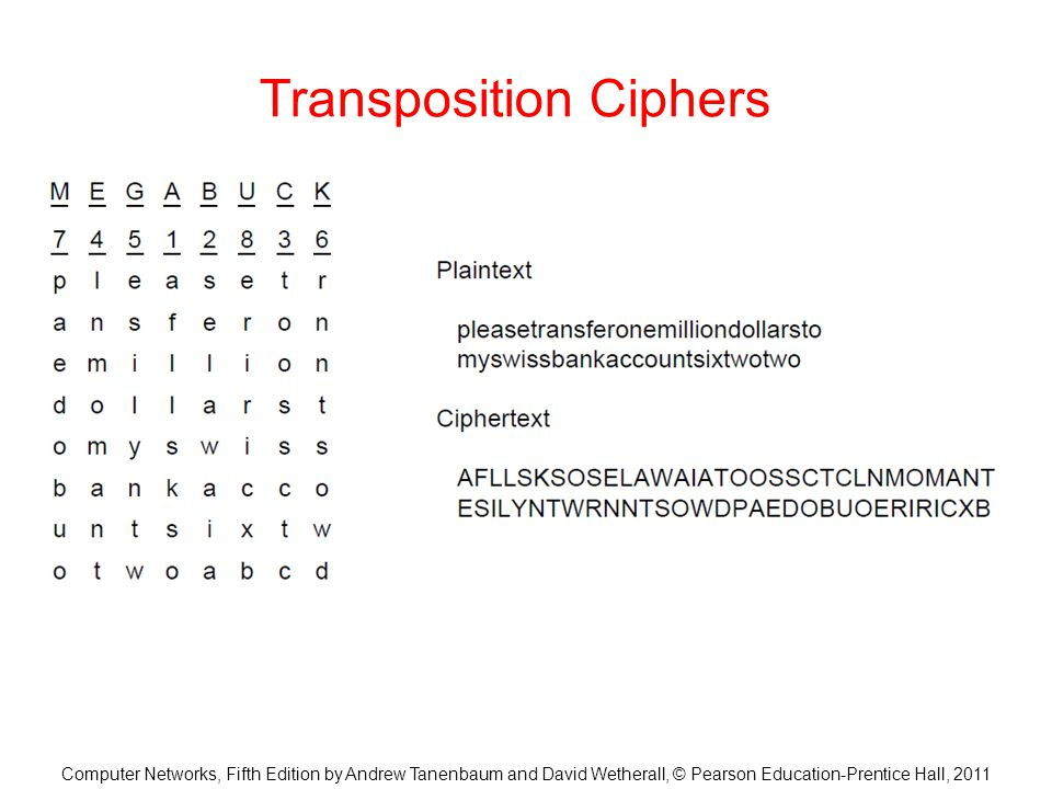 encryption Cracking transposition cipher Cryptography